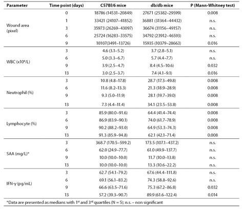 comparison  systemic inflammatory  hematology