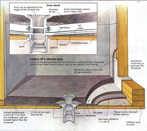 I am replacing the subfloor in a second floor bathroom due to some water damage. How to Install a Tile Shower Floor - Fine Homebuilding