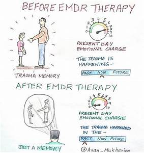 Emdr  Eye Movement Desensitization And Reprocessing Therapy