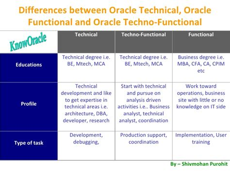 difference between technical and techno functional