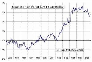 Equity Clock Japanese Yen Forex Fx Jpy Seasonal Chart