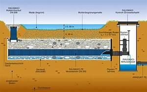 Rigole Selber Bauen : regenwasserversickerung geb udetechnik entw sserung ~ Lizthompson.info Haus und Dekorationen