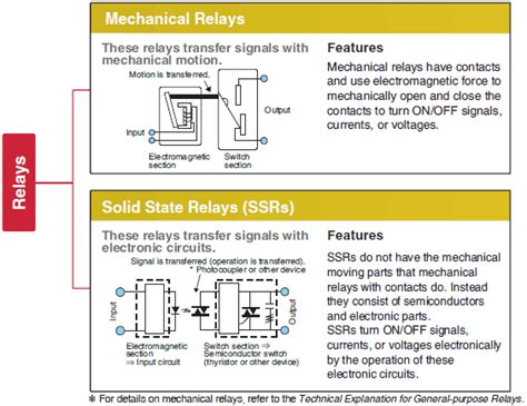 Overview Solid State Relays Omron Industrial Automation