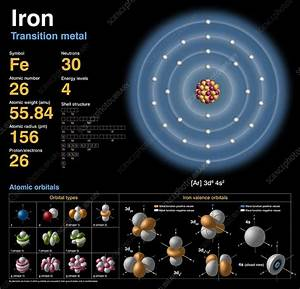 Iron  Atomic Structure - Stock Image C018  3707