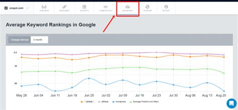 Check My Website Ranking In by How To Check Your Website Ranking And Actually Improve It