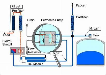 Pump Works System Pressure Osmosis Tank Ro