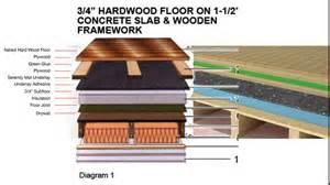 hardwood flooring underlayment