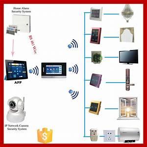 Smart Home Gateway : china access zigbee home automation mini smart gateway smart home hub china smart home hub ~ Watch28wear.com Haus und Dekorationen