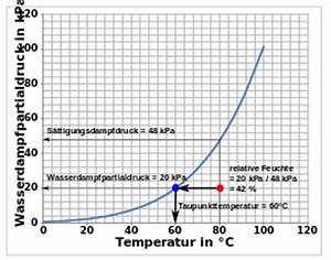 Luftfeuchtigkeit Temperatur Tabelle : taupunkt austriawiki im austria forum ~ Lizthompson.info Haus und Dekorationen