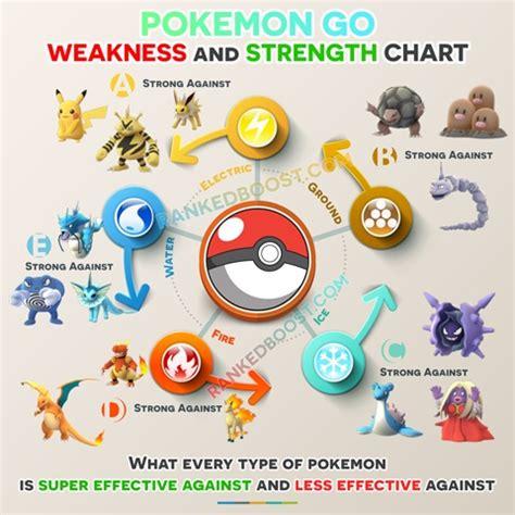 'pokemon Go' Tips And Tricks Every Pokemon Type's