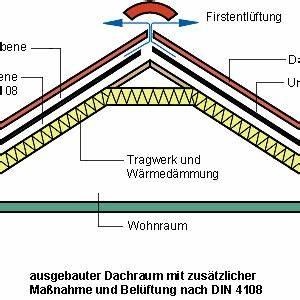 Dachstuhl Statik Berechnen : dachbegriffe erkl rt vom first bis zur traufe ~ Themetempest.com Abrechnung
