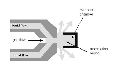 Schematic Diagram Whistle For Ultrasonic