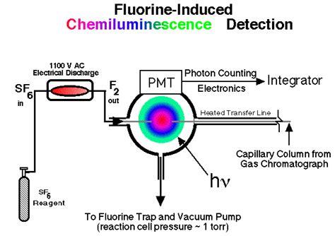fluorine induced chemiluminescence