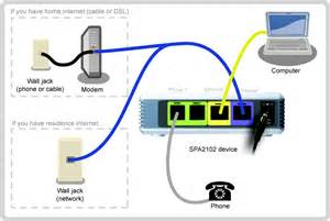 similiar modem router setup diagram keywords diagram router switch modem furthermore home cable tv wiring diagram