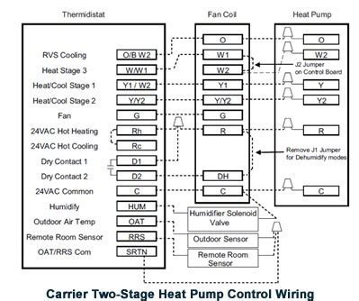 honeywell heat pump thermostat troubleshooting  stage