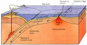 Convergent and transform fault plate margins for How does subduction change the ocean floor