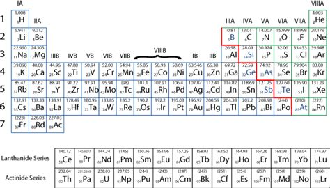atom element blocks bohr models  element classes