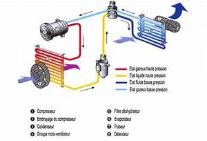 Prix Recharge Clim Auto : schema frigorifique d un climatisation automobile schema electrique ~ Gottalentnigeria.com Avis de Voitures