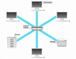 Lan  Local Area Network  Designed And Delivered By Entrustit