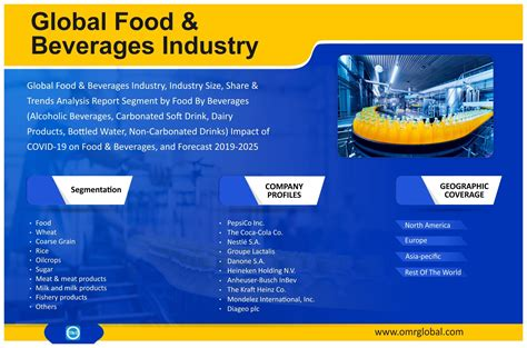 Food & Beverages Industry Size, Share, Trends, Analysis ...