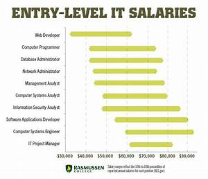 10 entry level it salaries that can change your life With it career salary