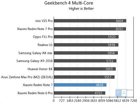 xiaomi redmi note  benchmarks snapdragon  nm