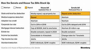 Everything You Need to Know About the Senate GOP Tax ...