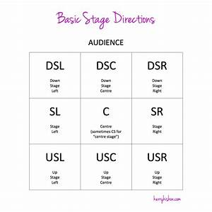 Conquering Your Stage Directions  A Beginner U2019s Guide