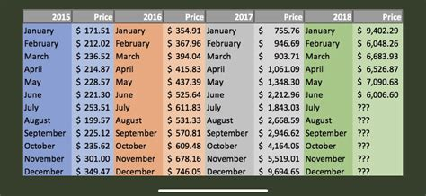 Bitcoin price predictions and forecast for every month. Crypto isn't dead!!! Bitcoin chart 2015-2018. I recorded the low points of each month. : Bitcoin