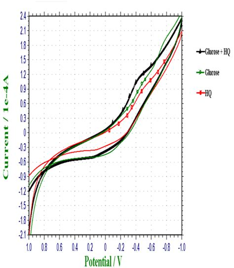 cyclic voltammetry  hq glucose  hq glucose  reference   scientific