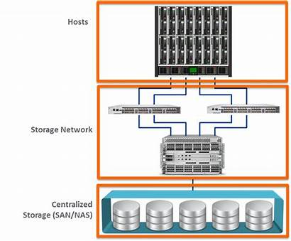 Data Center Tier Virtual Architecture System Systems