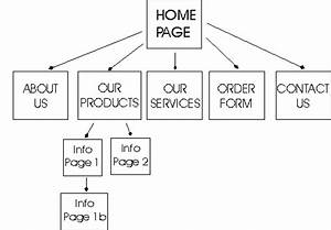 Data Flow Diagram For Tourism Website