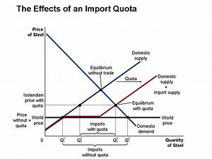 Image Result For Import Quota Diagram