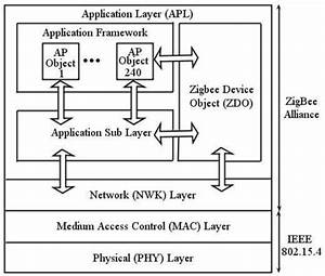 10  Zigbee Functional Layer Architecture And Protocol
