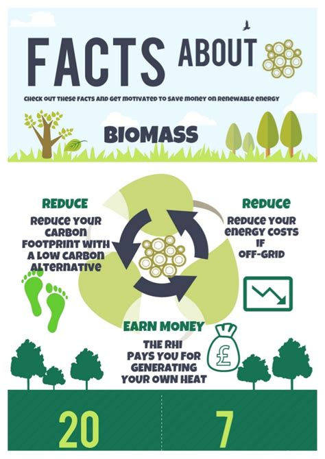 Biomass Facts And Figures