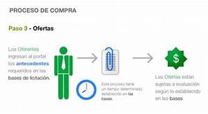 MercadoPublico: La plataforma de licitaciones de ChileCompra