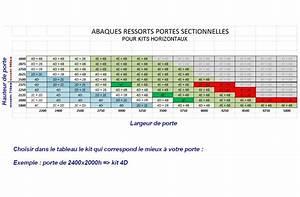 Dimension Porte De Garage Sectionnelle : kit d 39 quilibrage pour sectio ress horizontaux porte ~ Edinachiropracticcenter.com Idées de Décoration