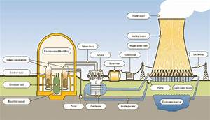 Why are countries making nuclear power plants as they can ...