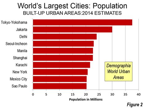 The 10 Largest Cities In The World