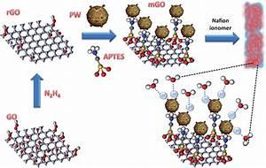 A Polyoxometalate Coupled Graphene Oxide U2013nafion Composite