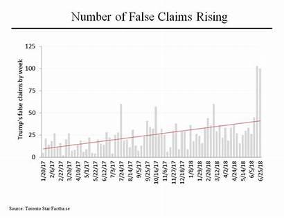 Trump Lies Trumps False Rattner Falsehoods Charts