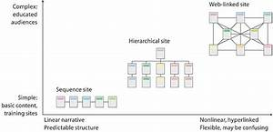 Website Structure Diagram