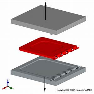 Injection Molding Process, Defects, Plastic