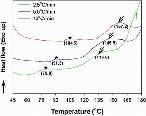 Dsc Thermograms Of Os Adhesives For Different H2o2  Starch