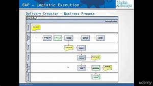 Flow Chart 007 Sap Outbound Delivery Processing List Transaction