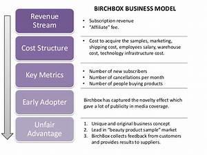 BirchBox the Future Business Model of E-Commerce