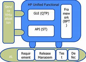 Architecture Of Integrated Hp Alm And Hp Uft 4  System