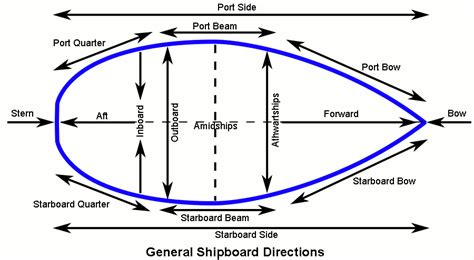 Boat Directions by High Seas Adventure On Pirate Ships