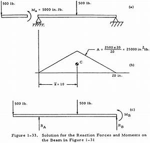 31 Draw The Free Body Diagram For The Cantilevered Beam  A