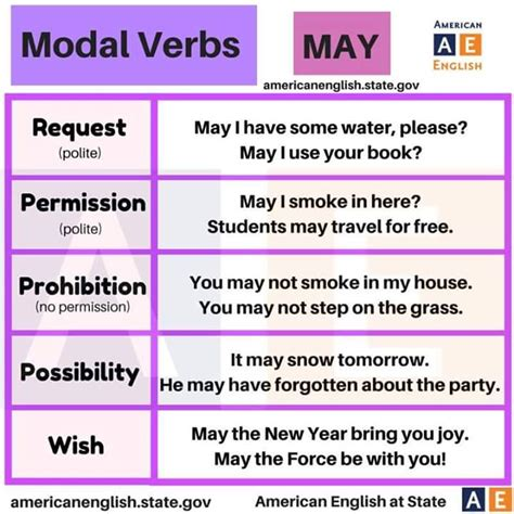 Can i borrow your book? Modal Verbs - MAY - English Learn Site